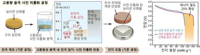 """실리콘 음극으로 """"전기차 100km 더 달린다"""""""