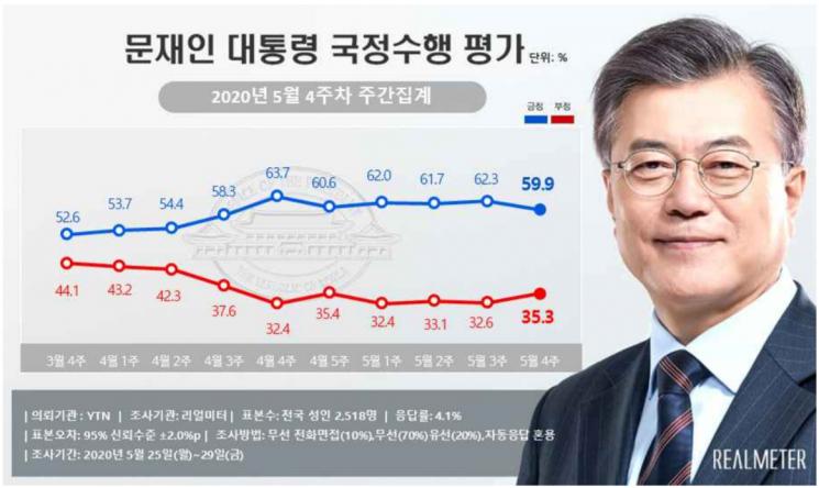 文 지지율, 6주만에 50%대로 하락…윤미향 논란 영향 [리얼미터]