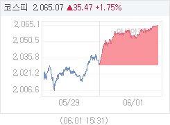 6월 1일 코스피, 35.48p 오른 2065.08 마감(1.75%↑)