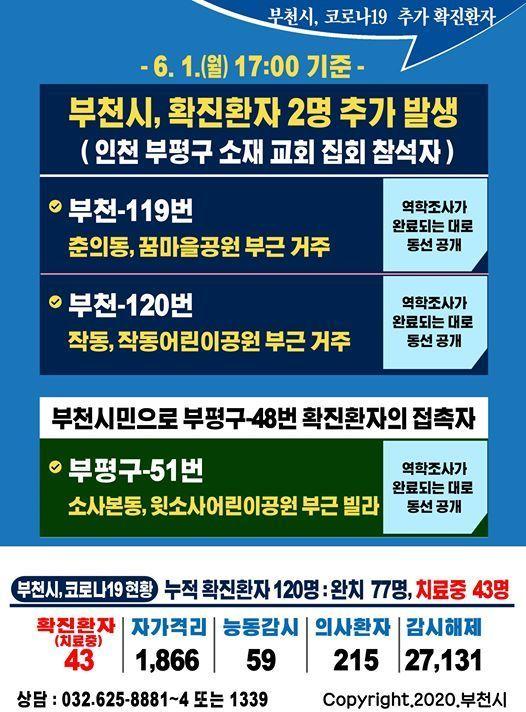 사진=부천시, 인천 부평구 교회 집회 참가 관련 2명 추가 확진, 부천시청 페이스북