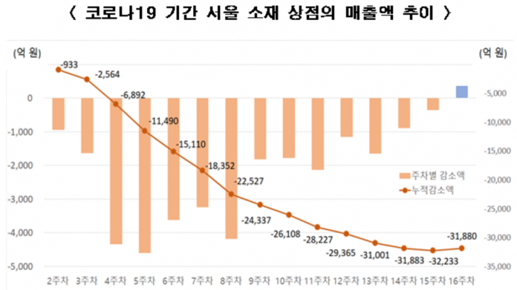'코로나19' 이후 4개월간 서울 상점 매출액 3조2000억 급감