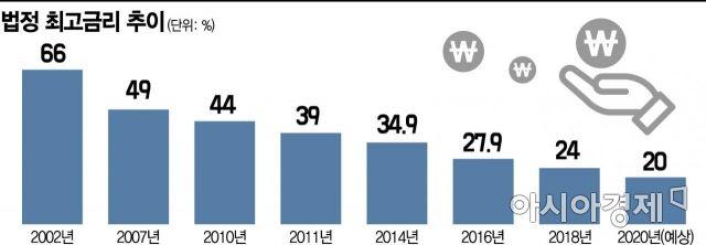 법정 최고금리 연 20% 이하로…저축銀·대부업, 저신용자 '대출 절벽' 우려