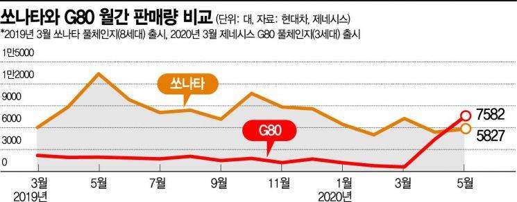 진격의 제네시스 G80, 月판매 쏘나타 앞질렀다