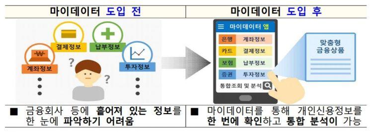 """금융위 """"116개 기업 마이데이터 진출 희망"""""""