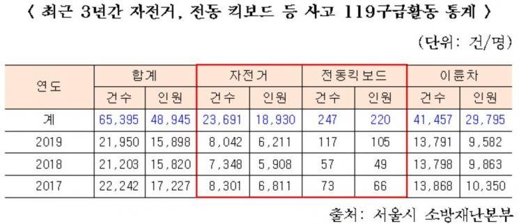 서울시내 전동킥보드 사고 급증 … 30% 이상이 차량·사람과 충돌