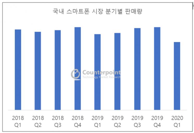 韓 스마트폰 판매량 10% 감소…중저가 폰은 ↑