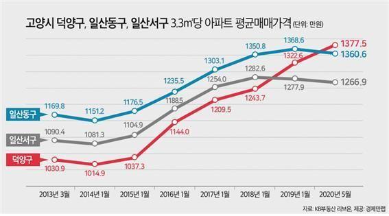 '창릉신도시 효과'…고양 덕양구가 일산 집값 제쳤다