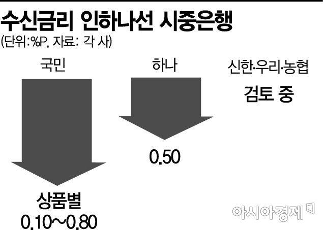 뚝뚝 떨어지는 예금금리…정책상품 금리도 내려(종합)