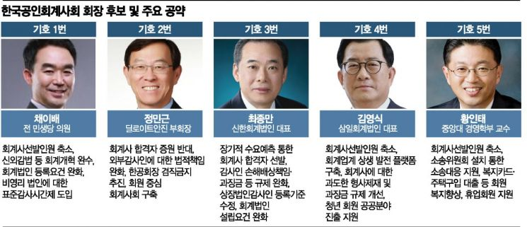 """회계사 수장 5파전 """"개혁완수"""" 한목소리"""