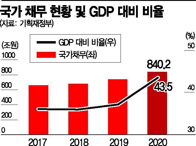 """[3차 추경]올해에만 국가채무 100兆 증가…""""재정준칙 마련해야"""""""