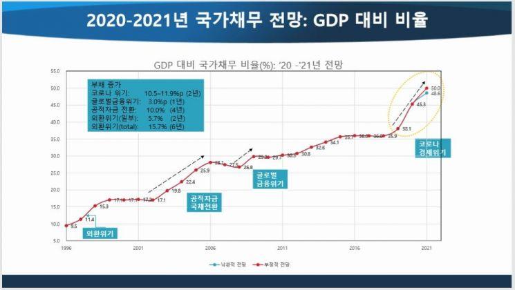 """""""코로나19 확장재정…국가채무비율 80%까지 오를 수 있다"""""""