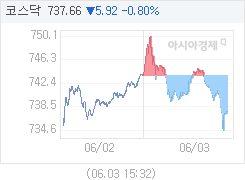 6월 3일 코스닥, 5.92p 내린 737.66 마감(0.80%↓)