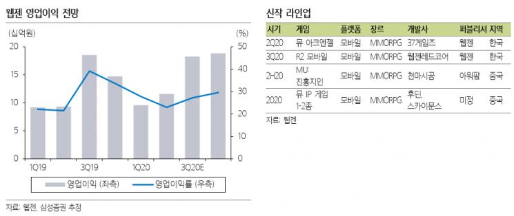 """[클릭 e종목]""""웹젠, '뮤' 흥행력 재입증… 목표가↑"""""""