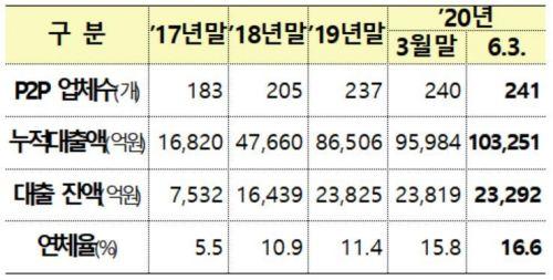 P2P 업체 현황(금융위원회ㆍ금융감독원)