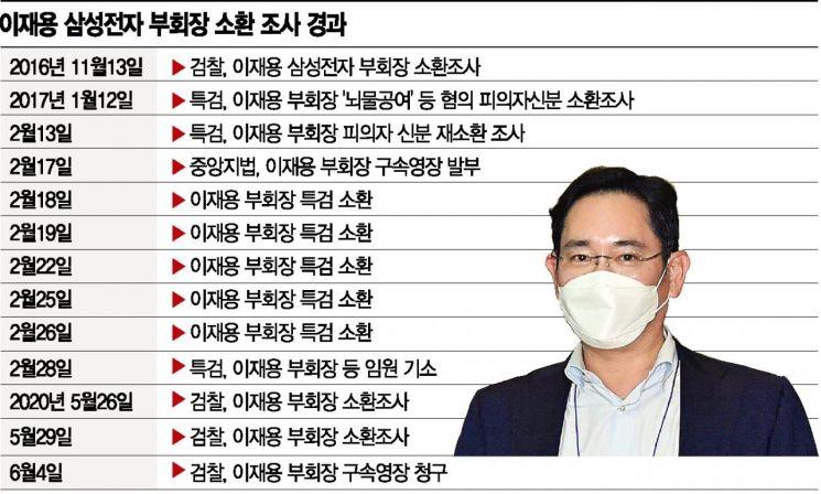 """3년 만에 총수 공백 기로 선 '뉴삼성'…""""檢구속영장 강한 유감""""(종합)"""