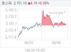 6월 4일 코스피, 4.18p 오른 2151.18 마감(0.19%↑)