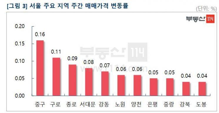 """""""절세급매 소진, 강남 상승전환"""" 서울 아파트값 상승폭 확대"""