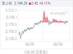 6월 8일 코스피, 2.42p 오른 2184.29 마감(0.11%↑)