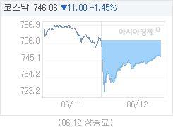 6월 12일 코스닥, 11.00p 내린 746.06 마감(1.45%↓)