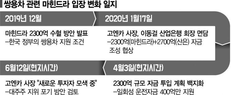 """쌍용차 대출 이달 만기 900억원…산은 """"연장 검토"""""""