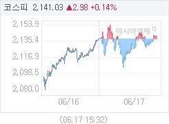 6월 17일 코스피, 3.00p 오른 2141.05 마감(0.14%↑)