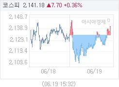 6월 19일 코스피, 7.84p 오른 2141.32 마감(0.37%↑)