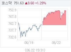 6월 22일 코스닥, 9.61p 오른 751.64 마감(1.30%↑)