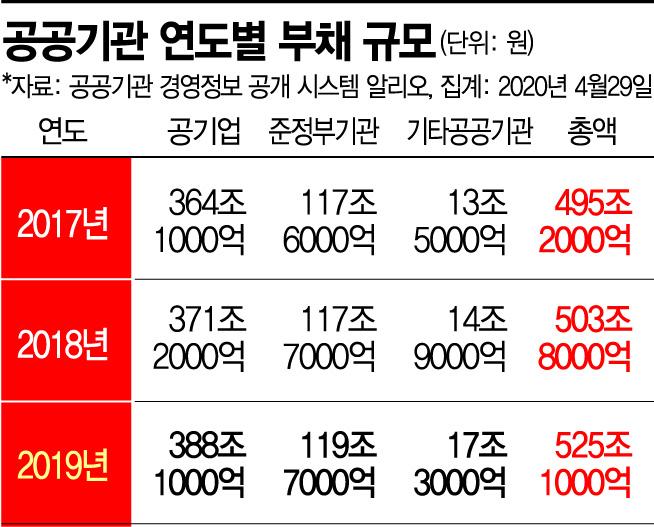 정규직화 과속이 火 불렀다…인국공, 파견·용역 전환율 125%