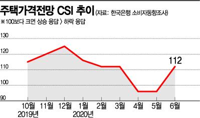 21번째 부동산 대책에도…집값 전망 21개월만 최대폭 상승 (종합)