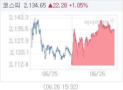 6월 26일 코스피, 22.28p 오른 2134.65 마감(1.05%↑)