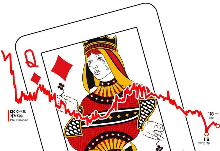 '보석의 황제' 다이아의 눈물…코로나19에 세계 96조원 산업 빨간불