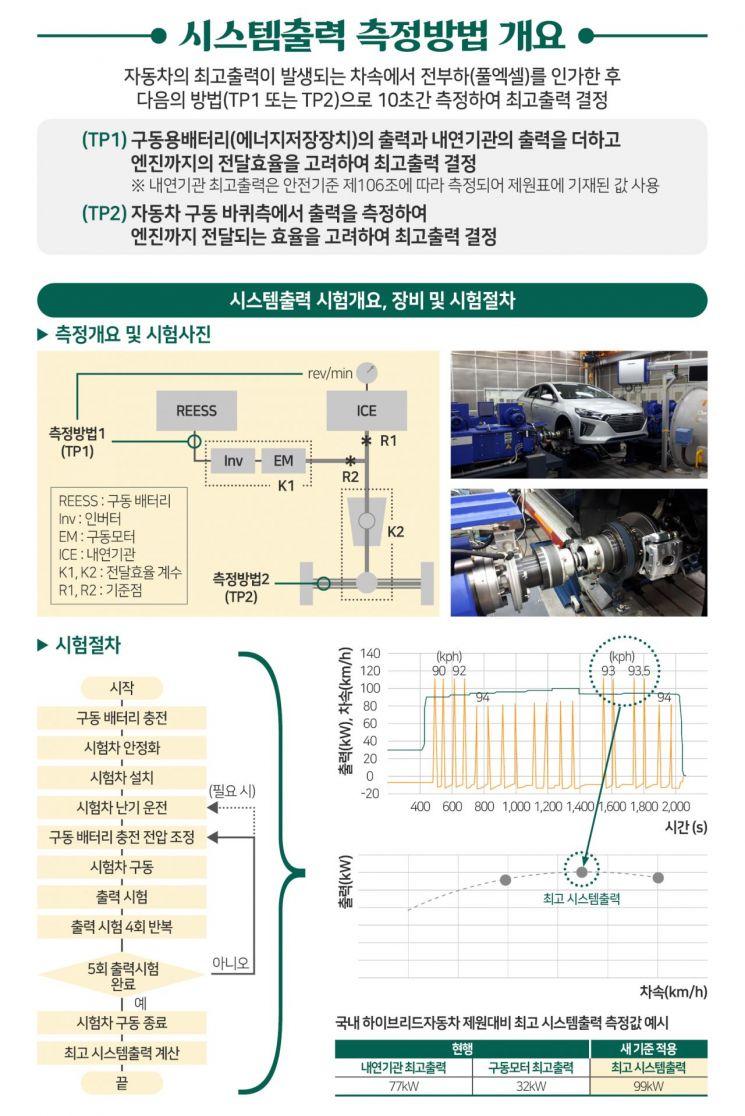 교통안전공단 '미래자동차 출력 측정법' 글로벌 기준됐다