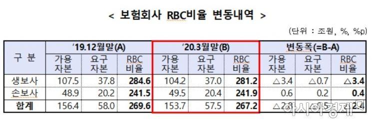 (자료:금융감독원)