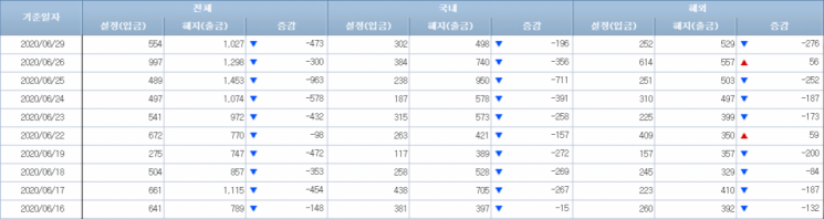 [일일펀드동향]韓주식형펀드, 13거래일간 4000억원 순유출