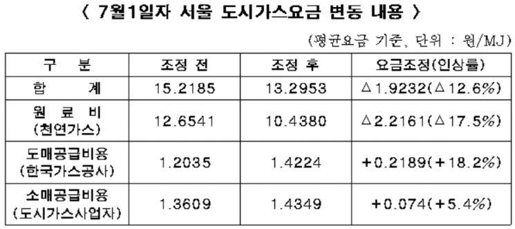 서울 도시가스 소비자요금 12.6% 인하 … 난방용은 10.7%↓
