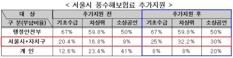 서울시, 취약계층·소상공인 '풍수해보험료' 최대 92% 지원