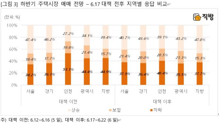 """""""43% 집값 상승"""" VS """"38% 집값 하락"""""""