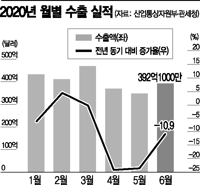 6월 수출 -10.9%, 넉달째 뒷걸음질(종합)