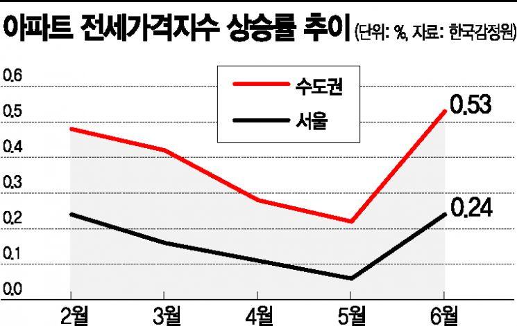 """""""고삐풀린 집값""""…정책이 더 키운 '시장실패'"""