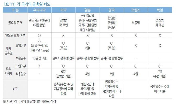 자료 : 국회입법조사처