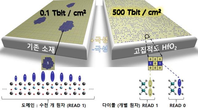 1비트를 저장할 때 수천개의 원자집단인 도메인(왼쪽)을 사용하지 않고 개별 원자들을 직접 제어해서 저장한다. 이에 따라 기존 메모리 1비트 면적에 수천개의 비트를 집적해서 사용할 수 있다. 미세 전극 기술이 따라올 경우 500Tb/cm2 에 해당하는 최종 집적도를 구현하는 반도체 안의 원자 메모리 구현이 가능하다.