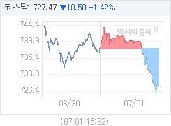 7월 1일 코스닥, 10.39p 내린 727.58 마감(1.41%↓)