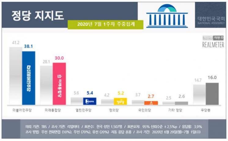 문 대통령 지지율 50% 붕괴…민주당도 30%대로 급락 [리얼미터]
