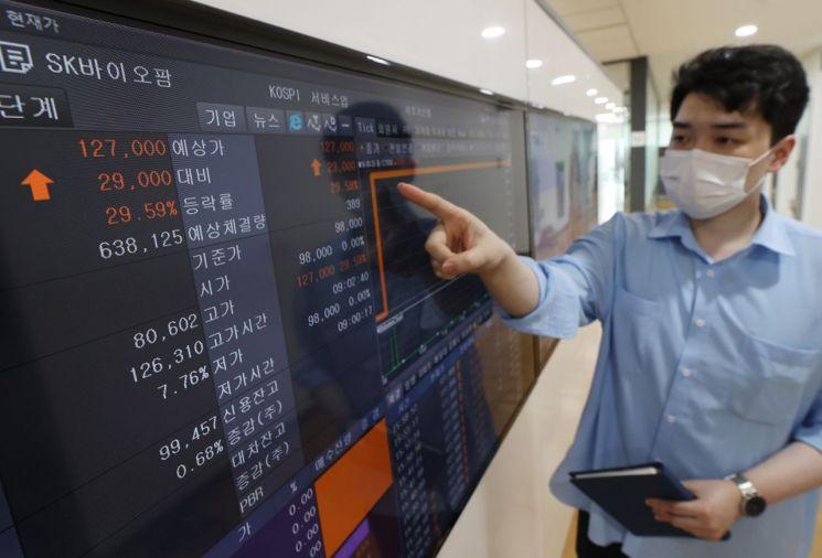 SK바이오팜이 신규 상장한 지난달 2일 오후 서울 종로구 인포맥스 모니터에 주가 그래프가 표시되고 있다. 이날 SK바이오팜은 시초가 대비 가격제한폭(29.59%)까지 급등, 12만7000원에 거래를 마쳤다. [이미지출처=연합뉴스]