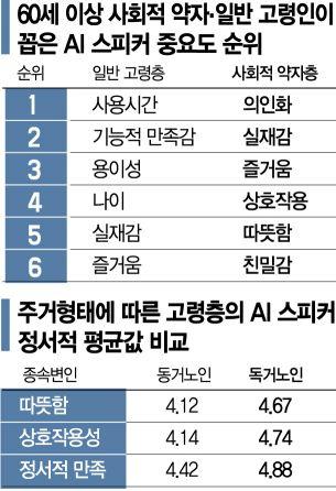 """AI스피커, 사회적 약자층과 감정 나누는데 효과"""