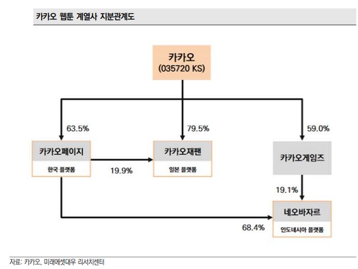 """[클릭 e종목]""""카카오, 안정적 성장 이어가는 웹툰 자회사… 목표가↑"""""""
