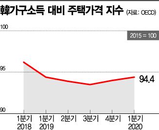 OECD '韓소득대비 집값' 2분기 연속 ↑…서울 내집장만도 어려워져