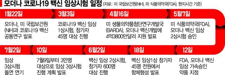 """모더나, 코로나19 백신 임상3상 돌연 연기...""""개발능력 의혹"""""""