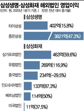 """삼성  보험 형제, 해외실적 '환골탈태'…""""코로나에도 잘 싸웠다""""(종합)"""