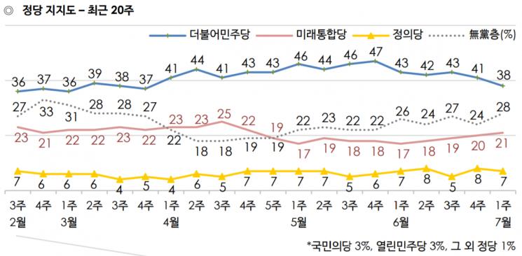 문 대통령 지지율 50%…'부동산 정책 실패' 지적 급증 [갤럽]